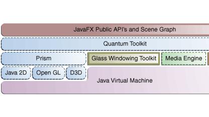 JavaFX 2.0 hat neue Schnittstellen und kann mit Java entwickelt werden.