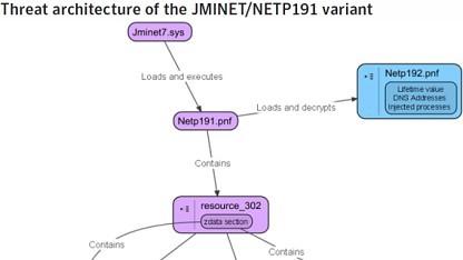 Struktogramm von Duqu (Ausschnitt)