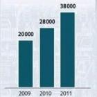 Softwareentwickler: 10.000 offene IT-Stellen mehr in Deutschland