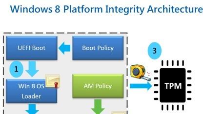 Der Anwender soll selbst UEFI Secure Boot konfigurieren können.