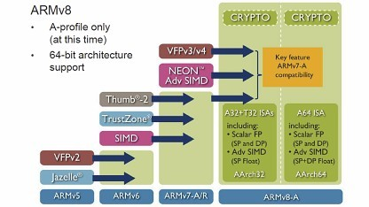 ARM v8 im Überblick