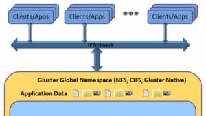 Red Hat erwirbt das verteilte Dateisystem GlusterFS.