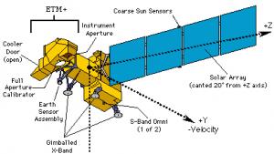 Landsat 7: Übertragung stören, Signale fälschen