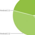 Android-Verbreitung: Erstmals mehr Smartphones mit Gingerbread als mit Froyo