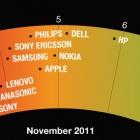 Greenpace: Apple verbessert sich im Umweltranking auf Platz 4