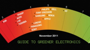 HP belegt Platz 1 im Greenpeace-Umweltranking.