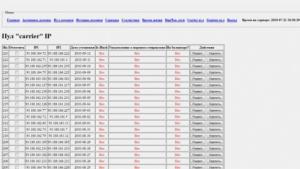 Liste der von Rovi Digital kontrollierten IP-Adressen
