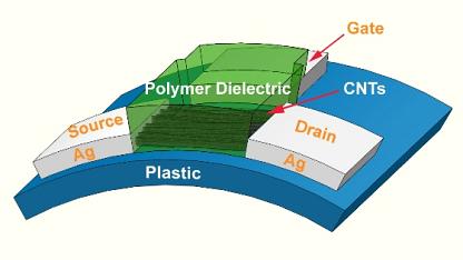 Der gedruckte Transistor