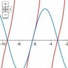 Mathematik: Google zeichnet Funktionsgraphen