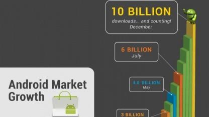Der Android-Market wird gut angenommen.