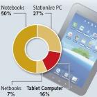 Deutschland: Tablets lassen den Notebookmarkt einbrechen