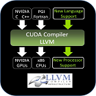 Nvidia: Quelltext des Cuda-Compilers auch für andere CPUs und GPUs
