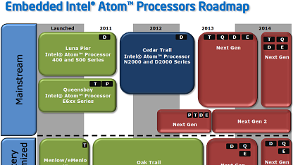 Atom-Roadmap bis 2013