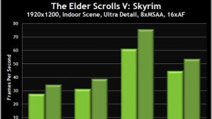 Skyrim beschleunigt mit Geforce 290.53 Beta.