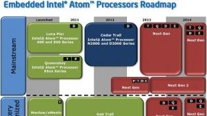 Atom-Roadmap bis 2013