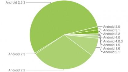 Android 4.x hat einen Anteil von 0,6 Prozent.