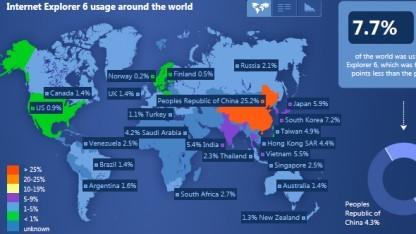 Weltweit liegt der Marktanteil des Internet Explorer 6 bei 7,7 Prozent.