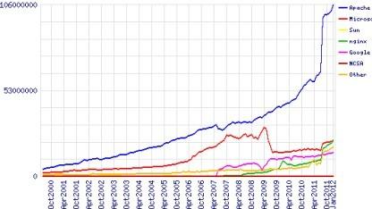 Nginx gewinnt Marktanteile.