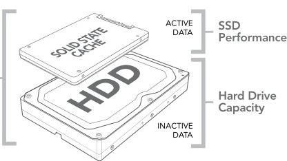 Crucials SSD soll als Cache dienen.