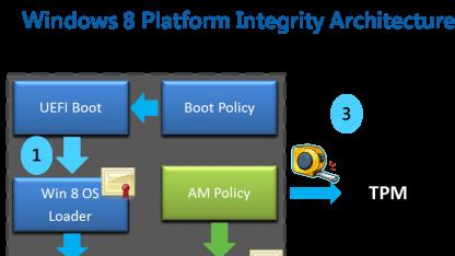 Auf ARM-Geräten soll laut Vorgaben von Microsoft Secure Boot zwingend erforderlich sein.