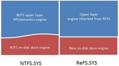Einheitliches API für NTFS und ReFS
