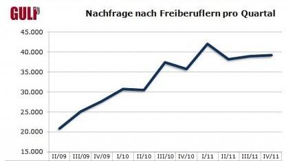 2011: IT-Freiberufler gefragter und besser bezahlt denn je
