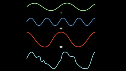 Fourier-Transformation