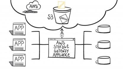 AWS Storage Gateway läuft als virtuelle Maschine.
