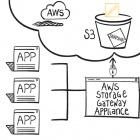 AWS Storage Gateway: Amazon stellt Storage-Lösung für Unternehmen vor