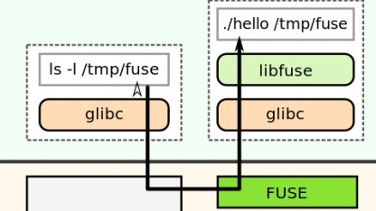 Fuse soll durch Meta-Caching beschleunigt werden.