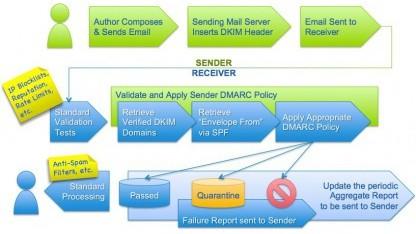 Neues System gegen Spam und Phishing