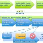 Spam und Phishing: DMARC-Allianz gegen Onlinebetrug