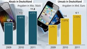 Handymarkt: Deutsche kaufen Smartphones statt einfacher Handys