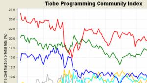 Der Jahresbericht des Tiobe-Index sieht Java erneut an der Spitze der populärsten Programmiersprachen.