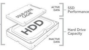 Crucial: Adrenaline-SSD soll als unsichtbarer 50-GByte-Cache arbeiten