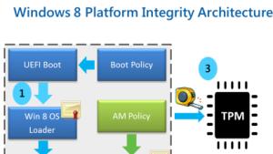 Mit Matthew Garretts Vorschlag wird sich Secure-Boot mit Fedora einfach nutzten lassen.