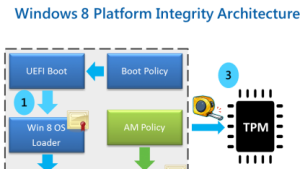 UEFI Secure Boot: Microsoft sperrt Bootloader auf ARM-Geräten
