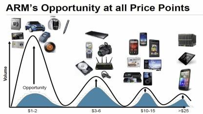 Preise von ARM-CPUs
