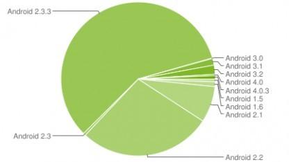 Android 4.0 hat einen Anteil von 1 Prozent.