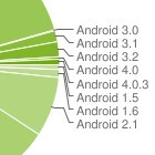 Android-Verbreitung: Ice Cream Sandwich und Donut sind gleichauf
