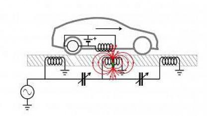 Das Auto wird unterwegs per Magnetresonanz geladen