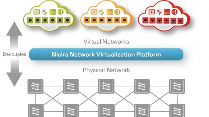 Network Virtualization Platform (NVP)
