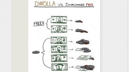 Paypal-Konkurrent: Dwolla will seine Dienste weltweit anbieten
