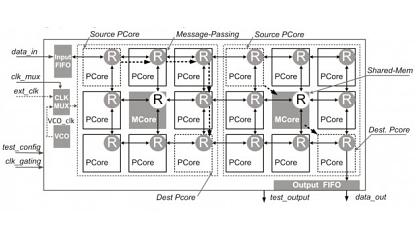 16 Kerne, 2 als Speichercontroller