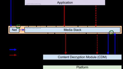 Die Encrypted Media Extensions sollen HTML5 um ein DRM erweitern.