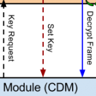 Encrypted Media Extensions: DRM für HTML5