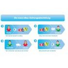 eBay: Probleme bei der Umstellung der Zahlungsabwicklung