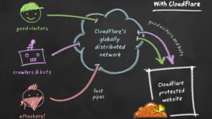 Cloudflare sicherte im Sommer 2011 die Hacktivisten-Website Lulzsec.com.