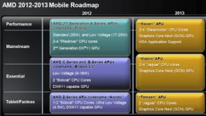 Roadmap: AMD will mehr SoCs statt immer mehr Kerne
