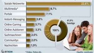 Nutzer in Deutschland: Immer mehr Onlinezeit im sozialen Netzwerk